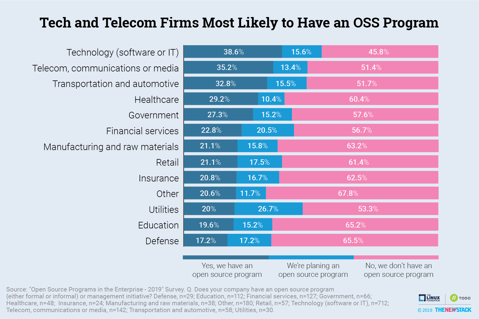 Tech and Telecom Firms Most Likely to Have an OSS Program