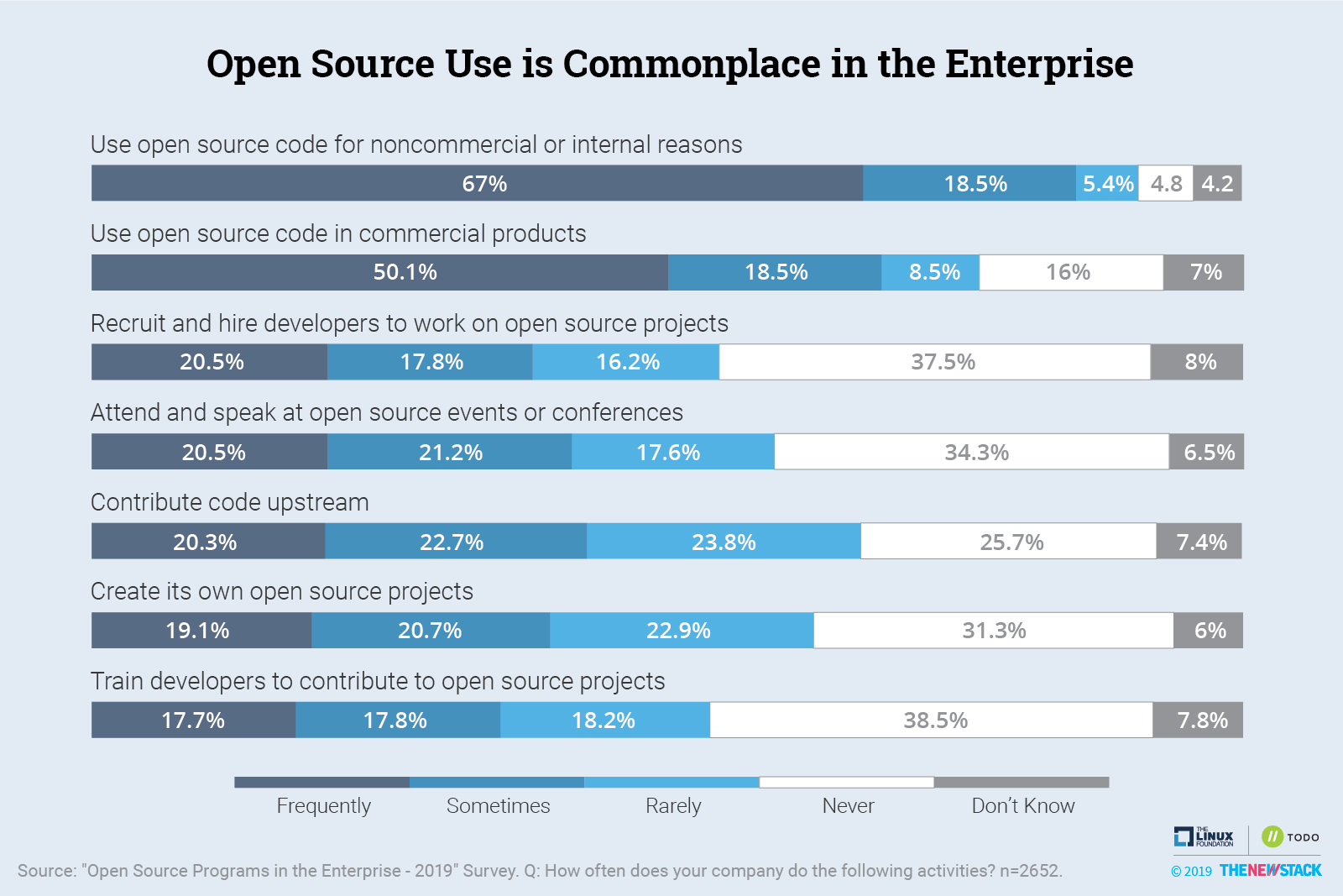 Open Source Use is Commonplace in the Enterprise