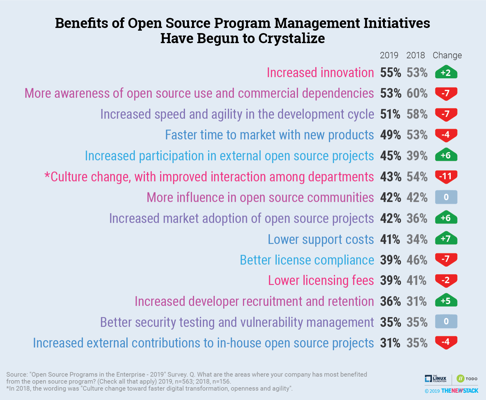 Benefits of open source program management initiatives have begun to crystalize.
