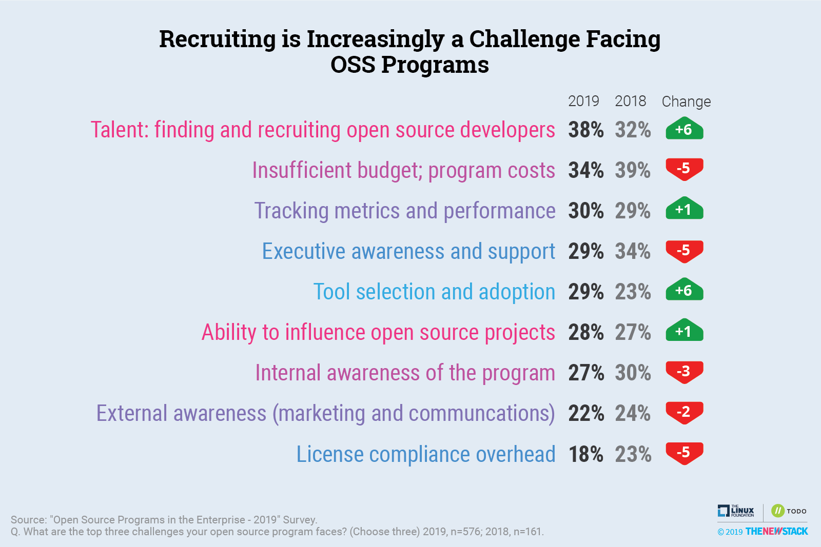 Recruiting is Increasingly a Challenge Facing OSS Programs