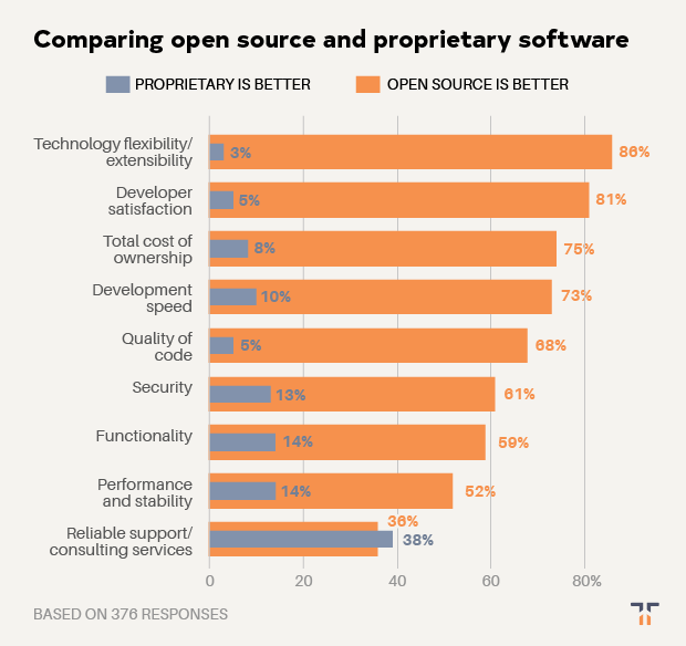 comparing open source to proprietary software chart
