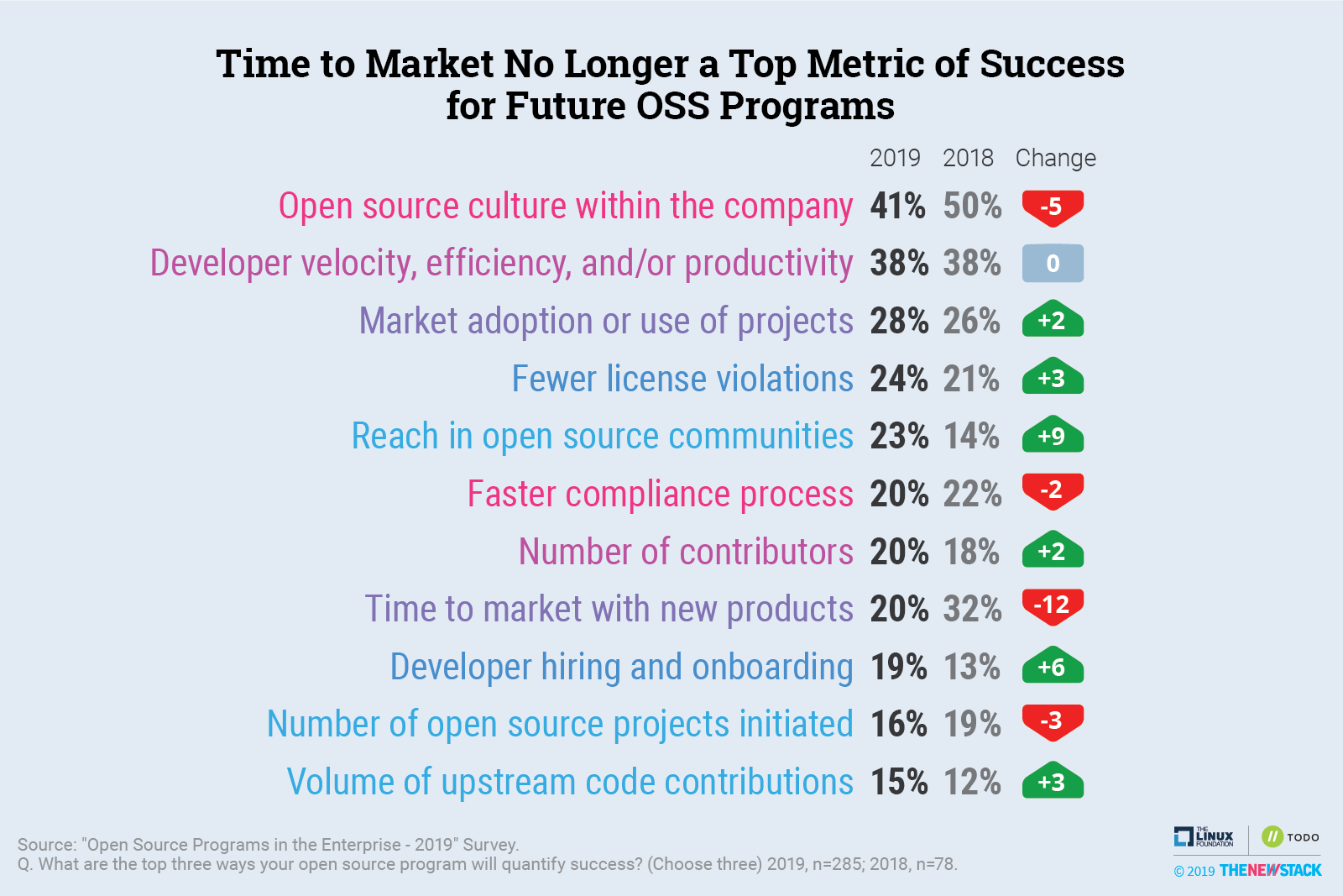 Time to Market No Longer a Top Metric of Success for Future OSS Programs