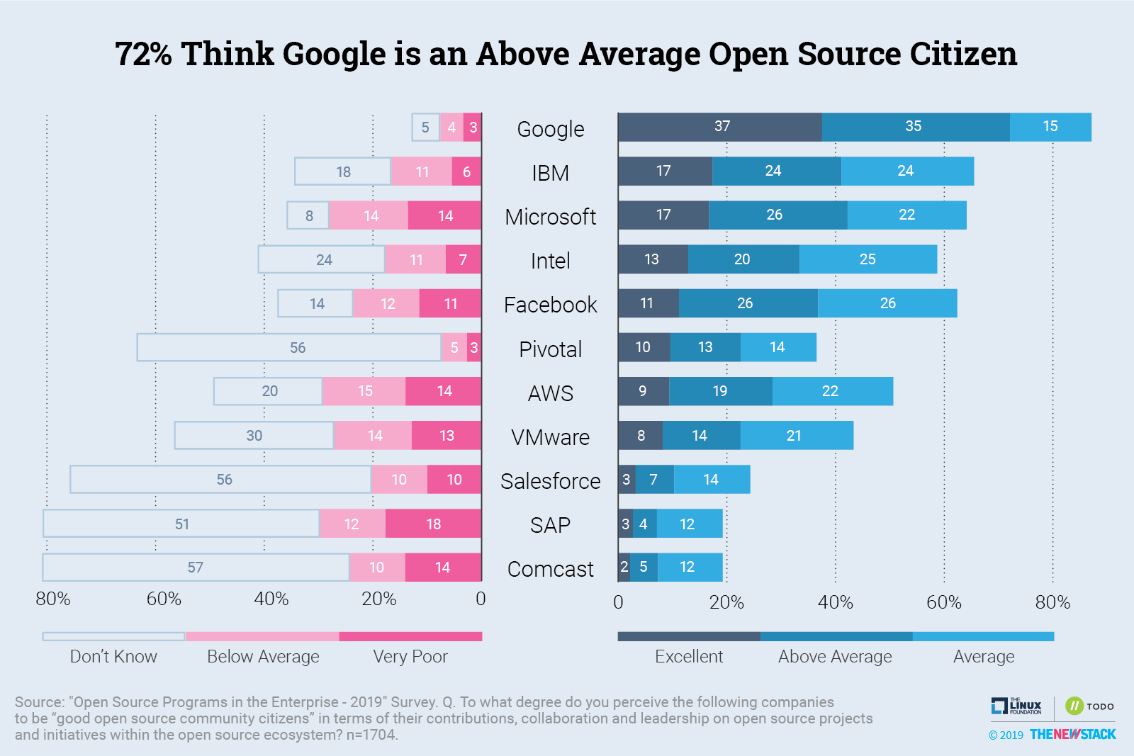 72% Think Google is an Above Average Open Source Citizen