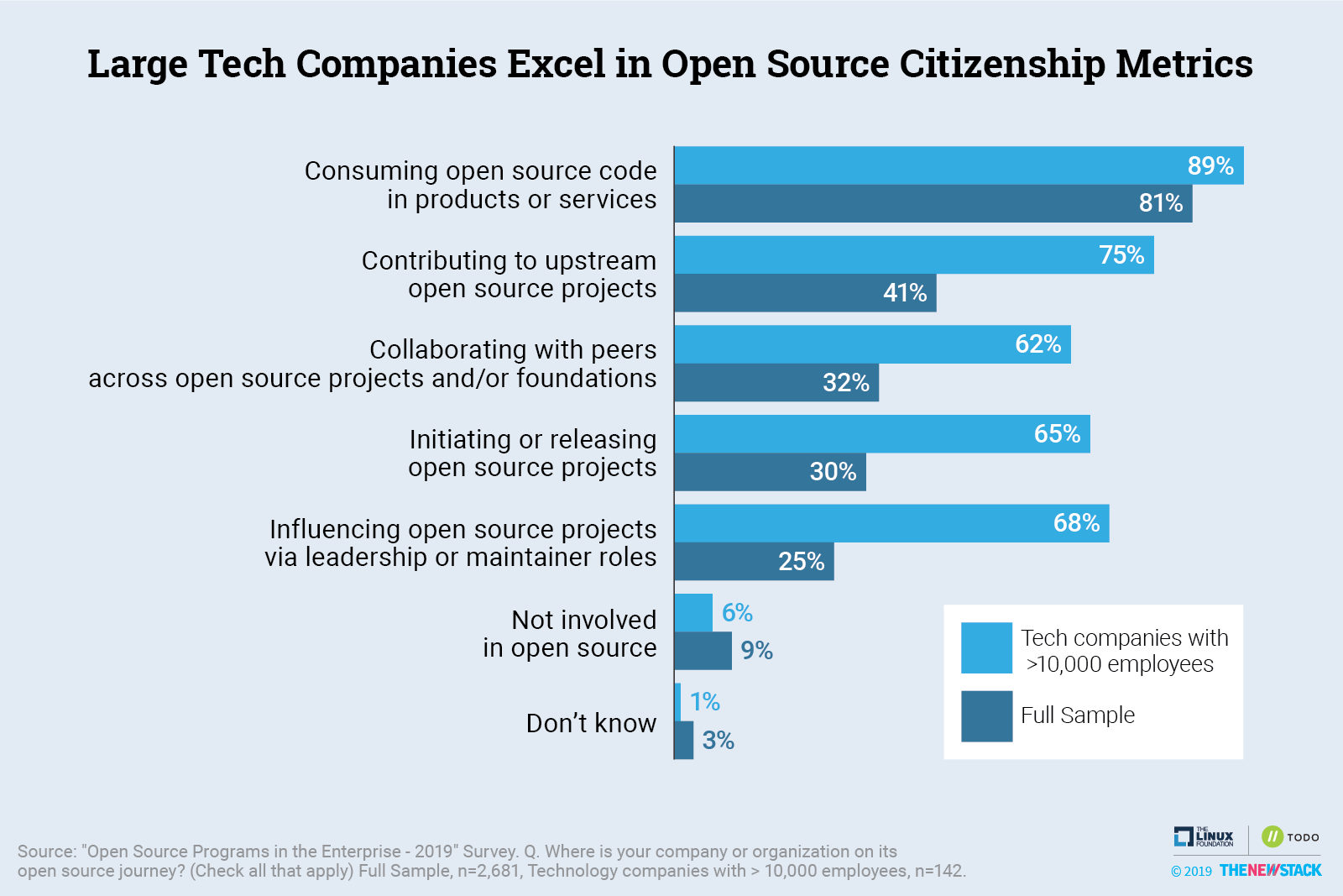 Large Tech Companies Excel in Open Source Citizenship Metrics
