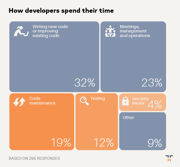 How developers spend their time graphic