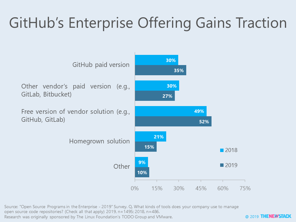 GitHub's Enterprise Offering Gains Traction