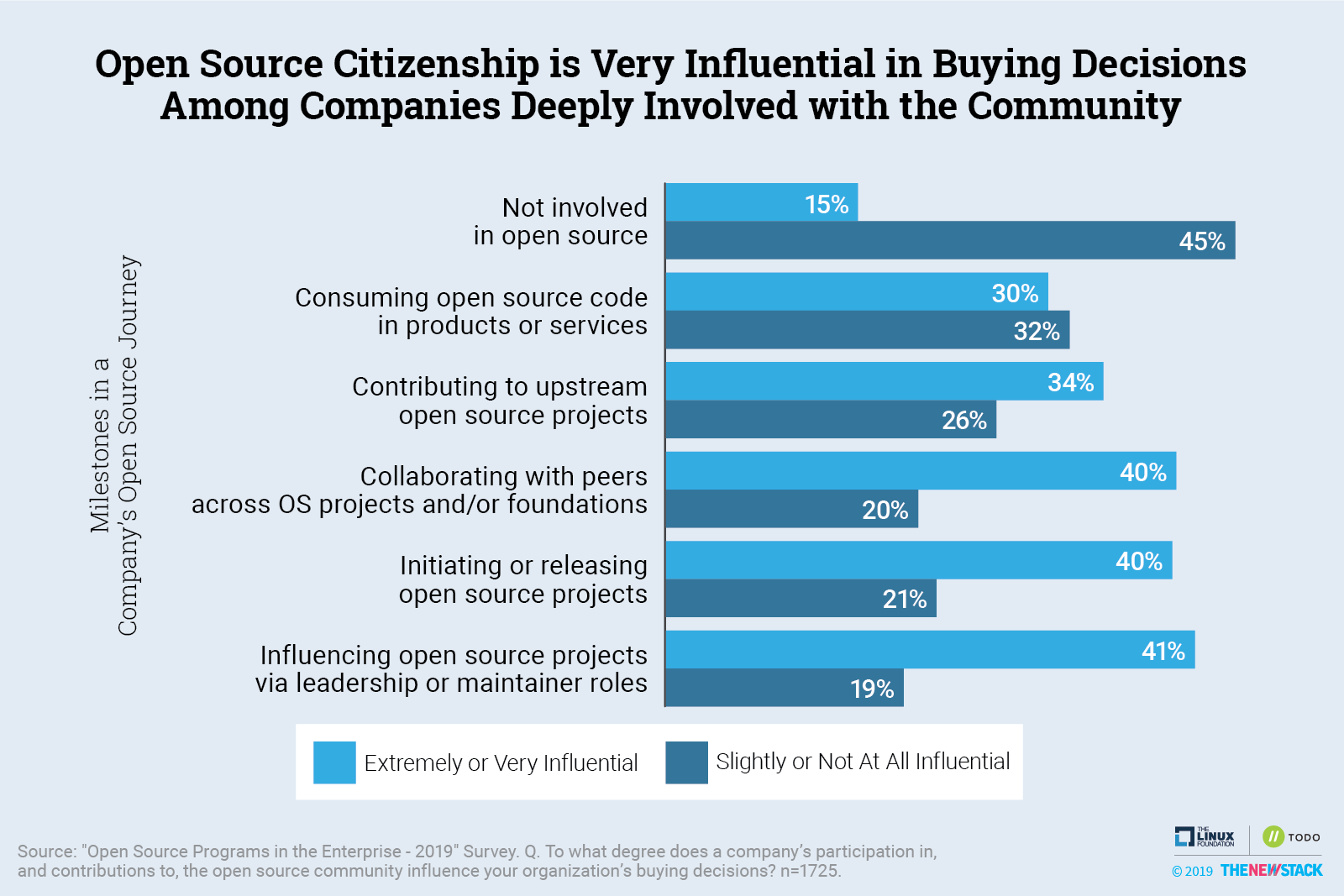 Open Source Citizenship is Very Influential in Buying Decisions Among Companies Deeply Involved with the Community
