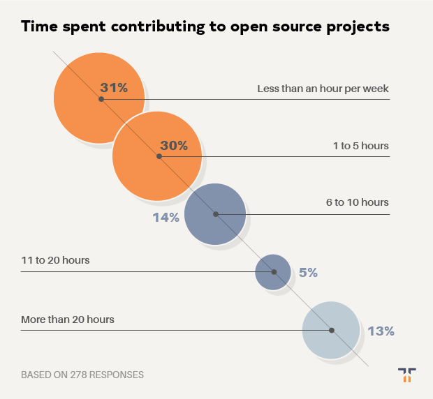 time developers spend contributing to open source