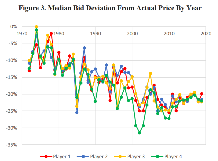 Hartley calculates bid deviations on the Price is Right over five decades