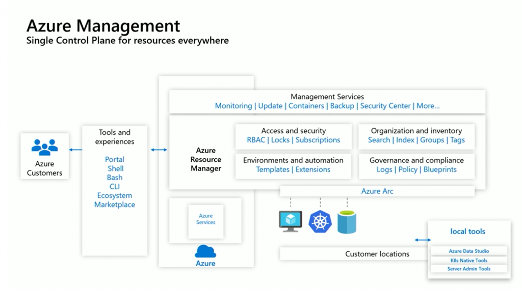 Azure management diagram