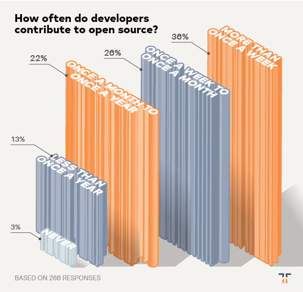 how often developers contribute chart