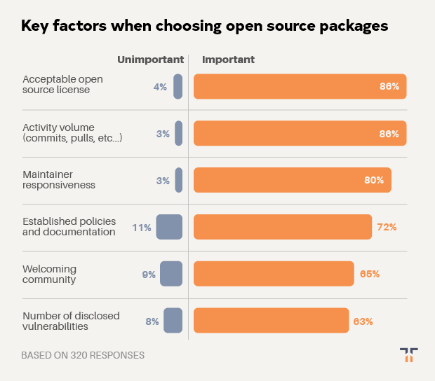 Key factors when choosing open source packages chart