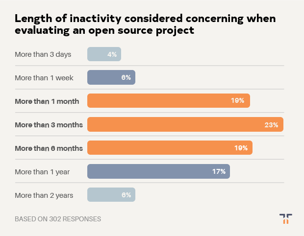 Length of inactivity considered concerning