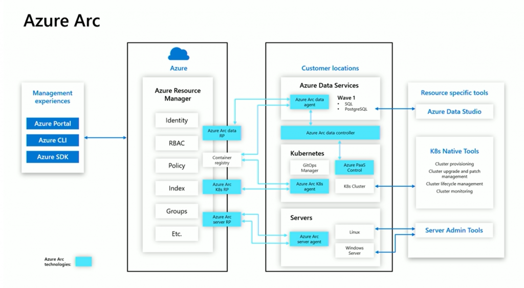 Azure Arc diagram