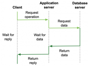 Three-tier architecture: one client and two servers with the app server also acting as client.
