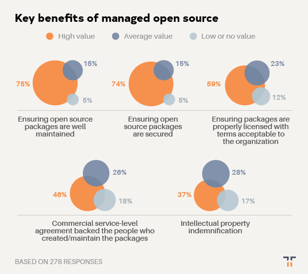 Key benefits of managed open source chart