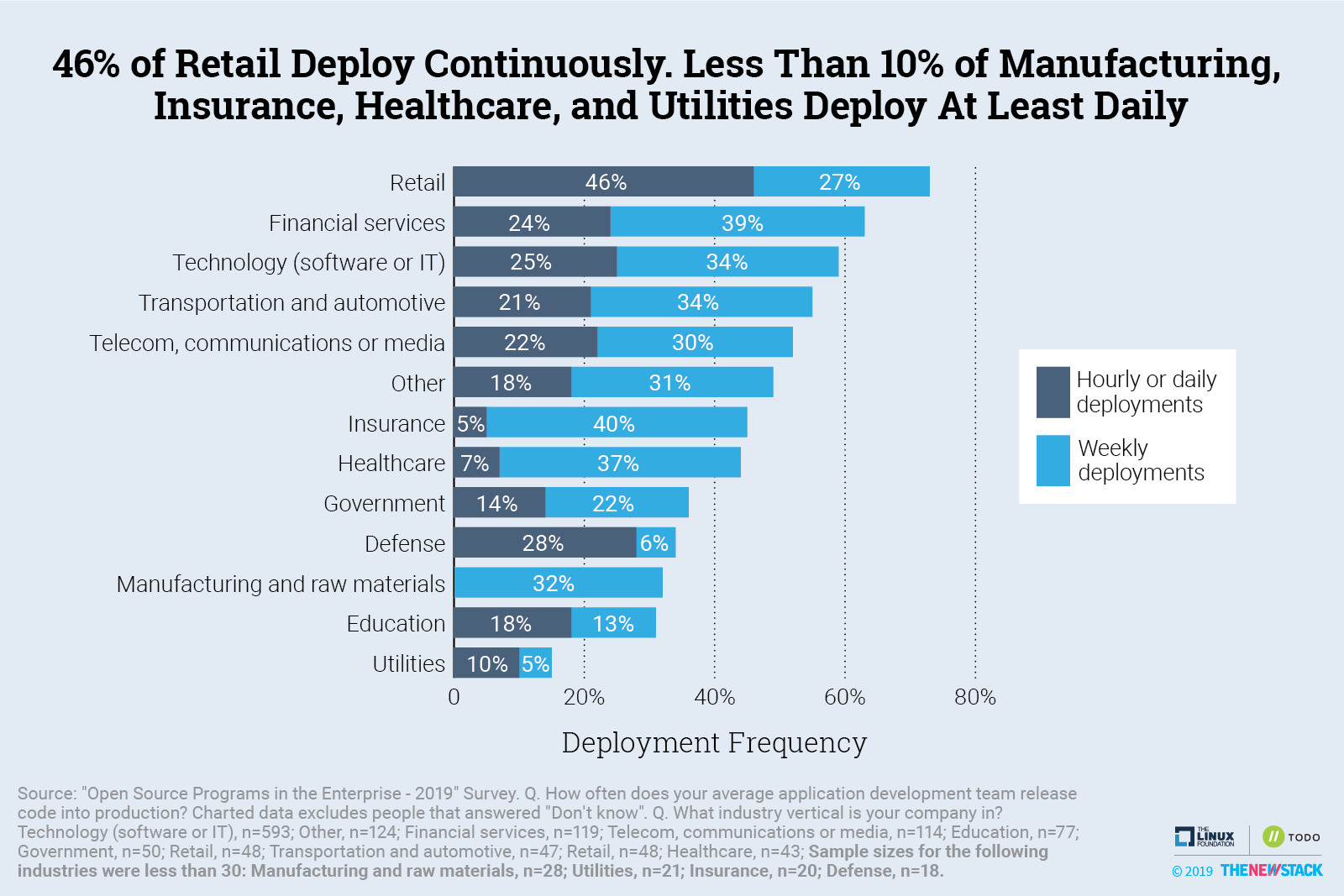 46% of Retail Firms Deploy Continuously. Less than 10% of Manufacturing, Insurance, Healthcare, and Utilities Deploy At Least Daily