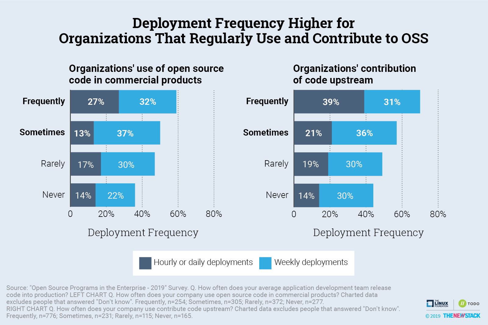 Deployment Frequency Higher for Organization That Regularly Use and Contribute to OSS