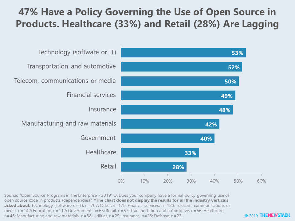 47% Have a Policy Governing the Use of Open Source in Products. Healthcare (33%%) and Retail (28%) Are Lagging