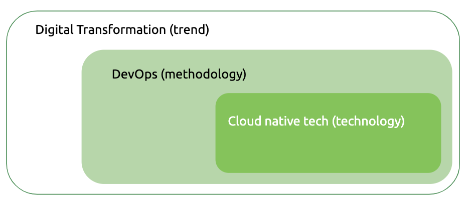 Digital transformation, DevOps, coud native
