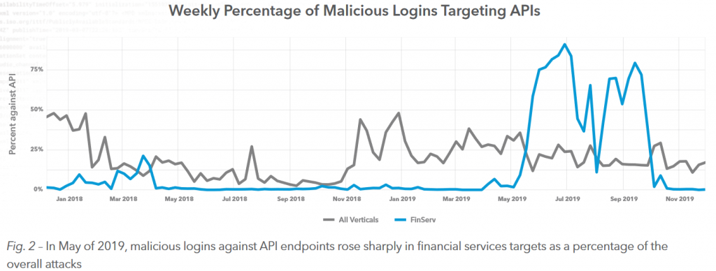Screenshot of Akamai graph of the weekly rates of API targets (from State of the Internet report 1Q 2020)