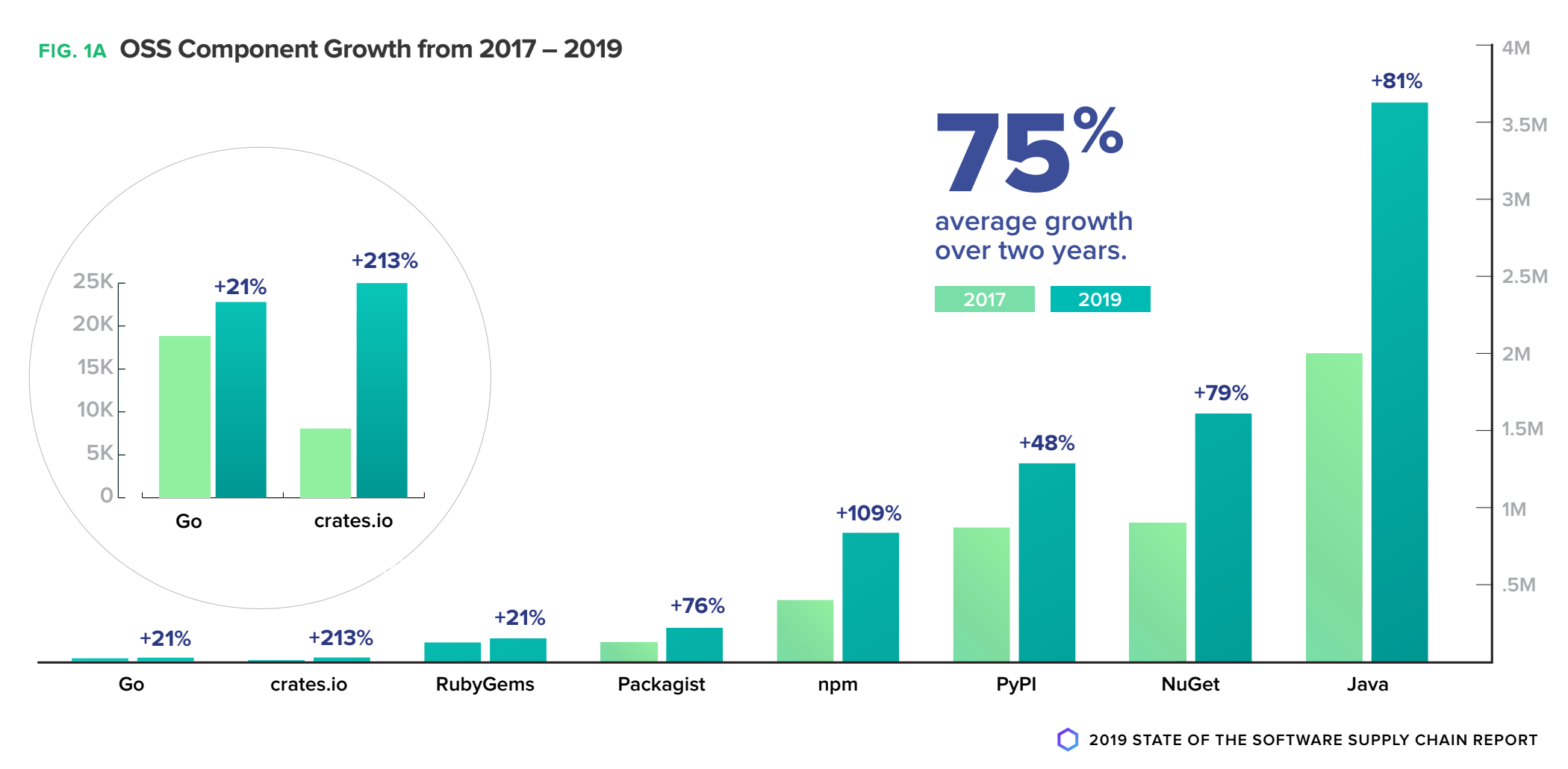 java growth for npm microsoft acquistion