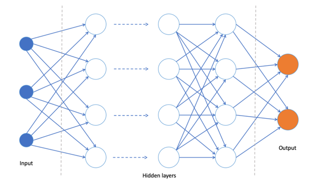 The Core of Deep Learning: ANN