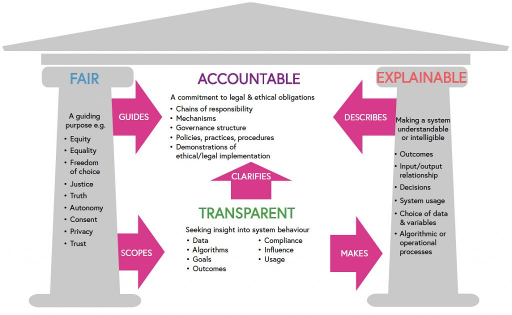 A simple Greek 2-d facade. The left pillar lists Fairness and its attributes. The Right pillar is Explainable. Within the house is Accountable and Transparent.