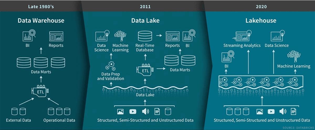 Data WH, Data Lake, LakeHouse