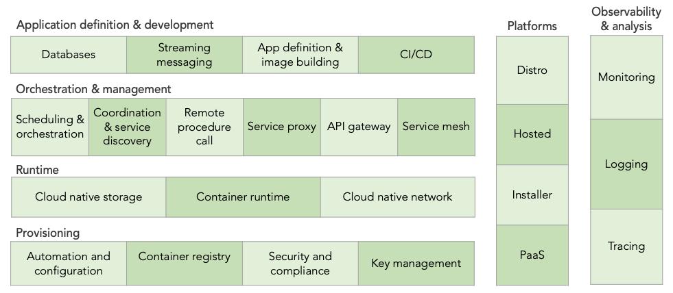 CNCF landscape categories
