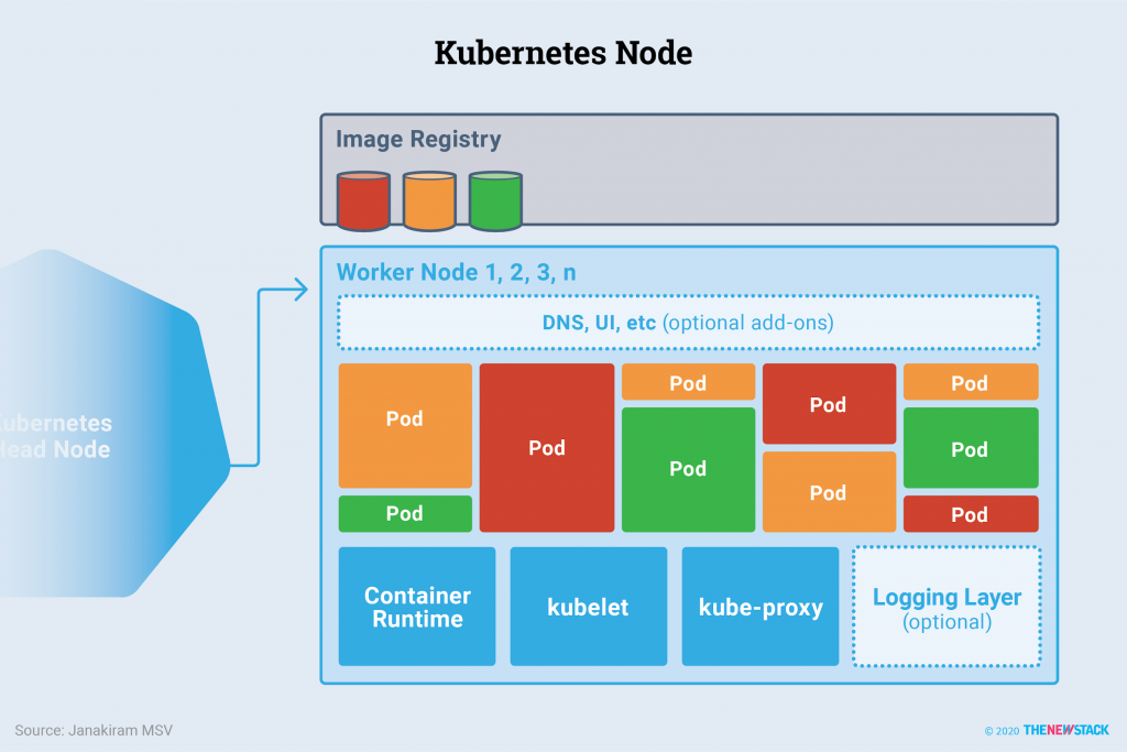 How Do Applications Run on Kubernetes?