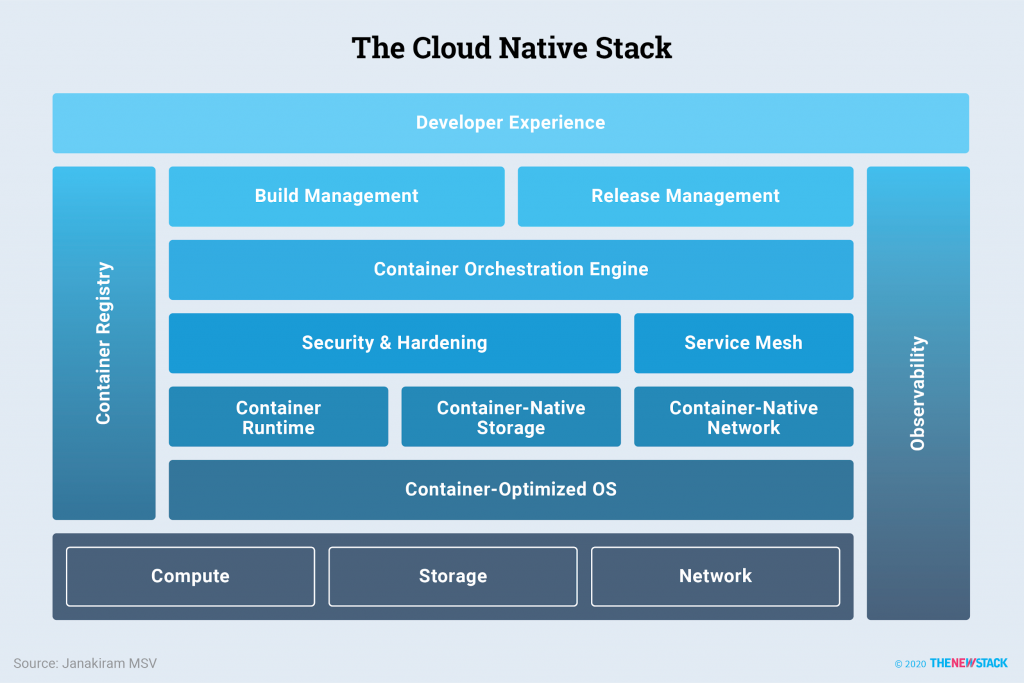 The Most Popular Cloud Native Storage Solutions