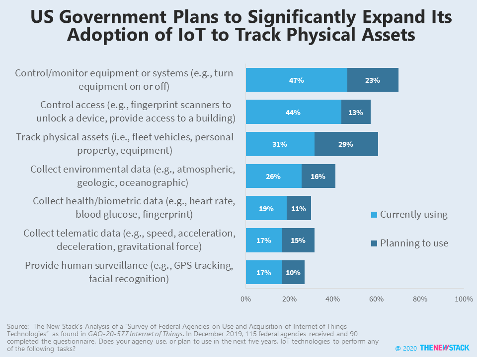 US Government Plans to Significantly Expand Its Adoption of IoT to Track Physical Assets