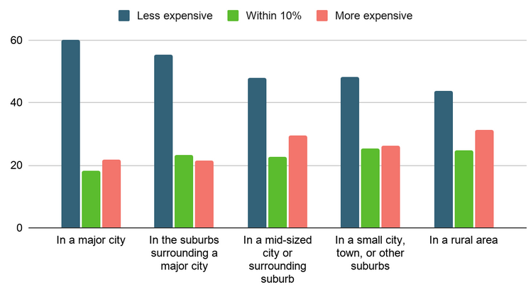 Screenshot of upwork survey