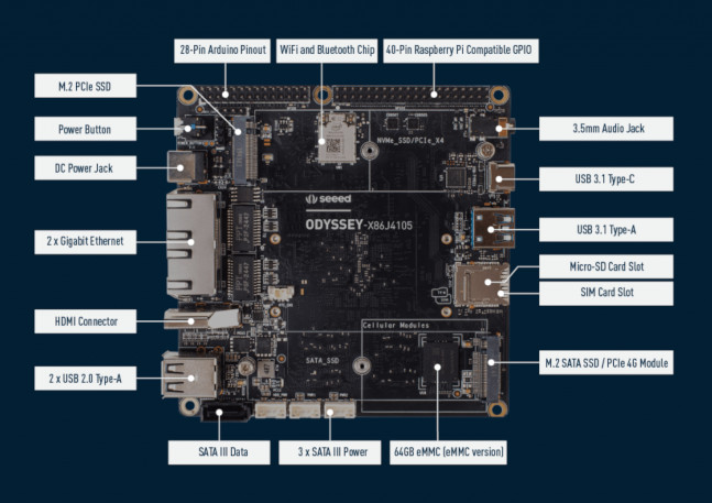 Odyssey Blue J4105 Mini PC: An x86 Device for Edge Computing Projects