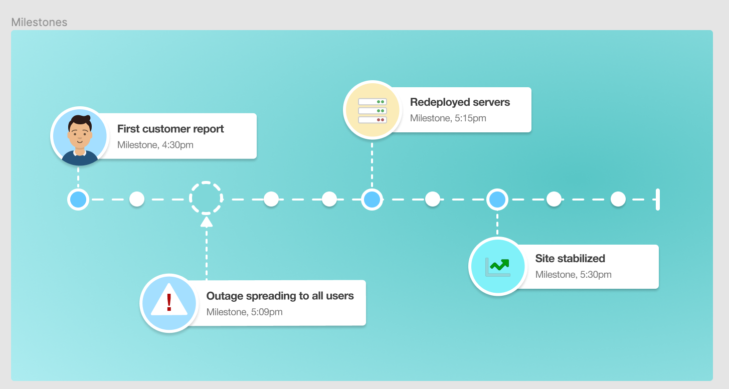 An image showing the milestones in a website crash including the first customer report, the outage spreading to all users, redeployed servers, and the site stabilized all with time stamps