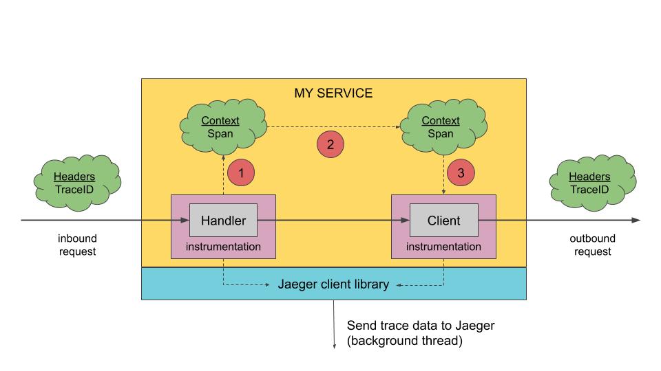 Jaeger Architecture