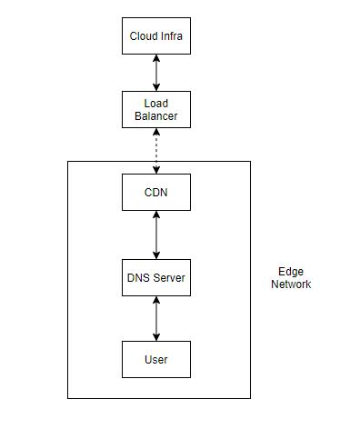 Edge Network