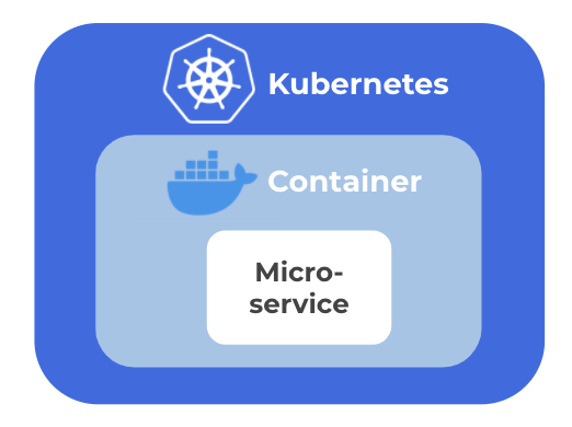 Kubernetes, containers, microservices