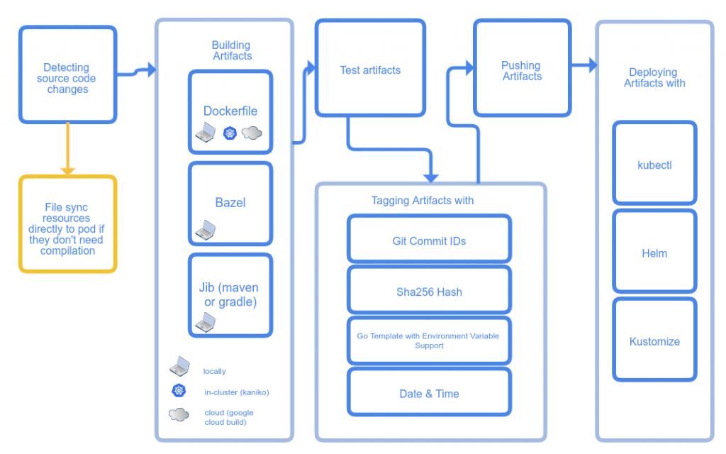 Skaffold Dev Loop