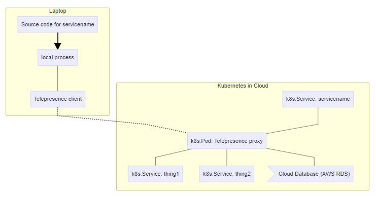 Telepresence Workflow