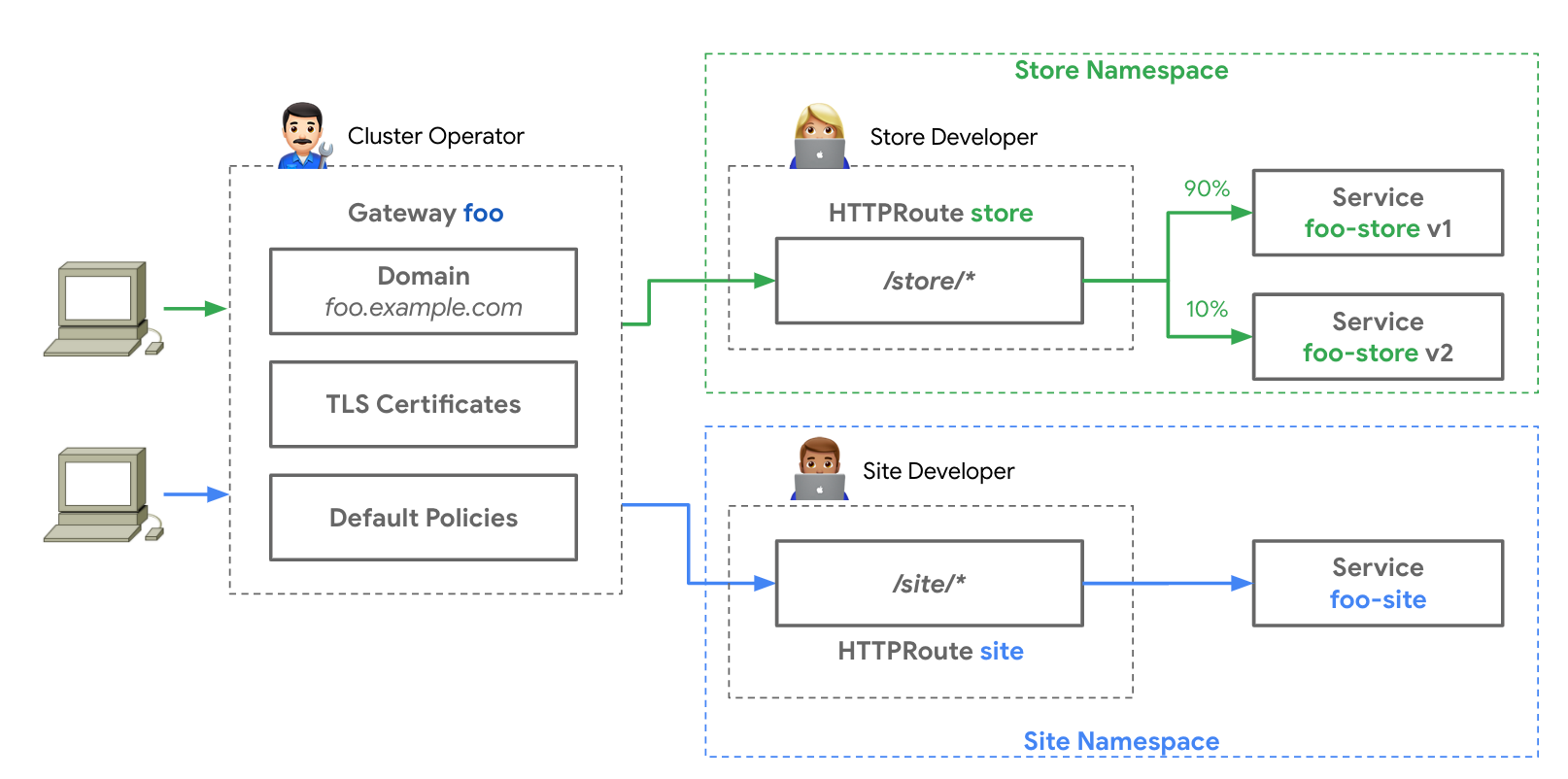 Unifying Kubernetes Service Networking (Again) with the Gateway API