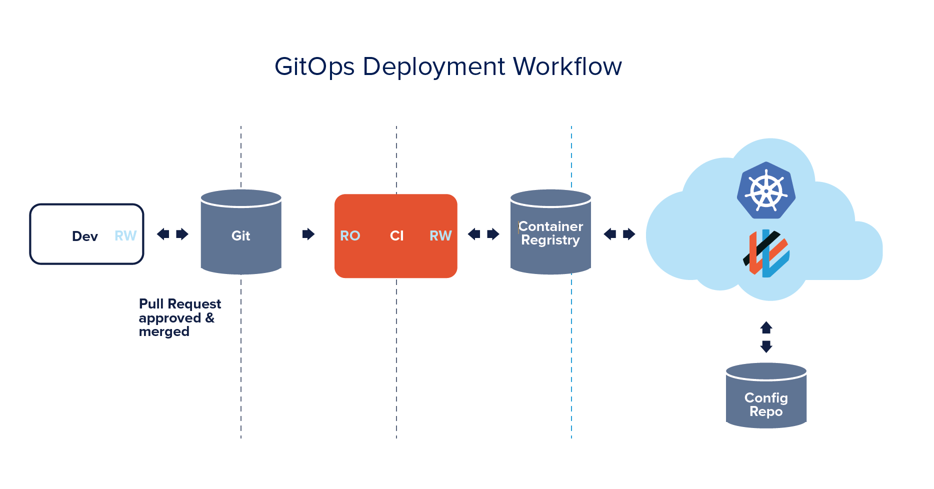 Have Containers Will Travel: Why GitOps Is Essential for Multicloud