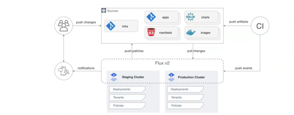 KubeCon + CloudNativeCon EU Confronts the Great App-Delivery Challenge