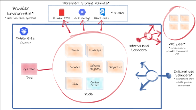 Confluent Combines Cloud Native and On-Premises Data Streaming Through Single API