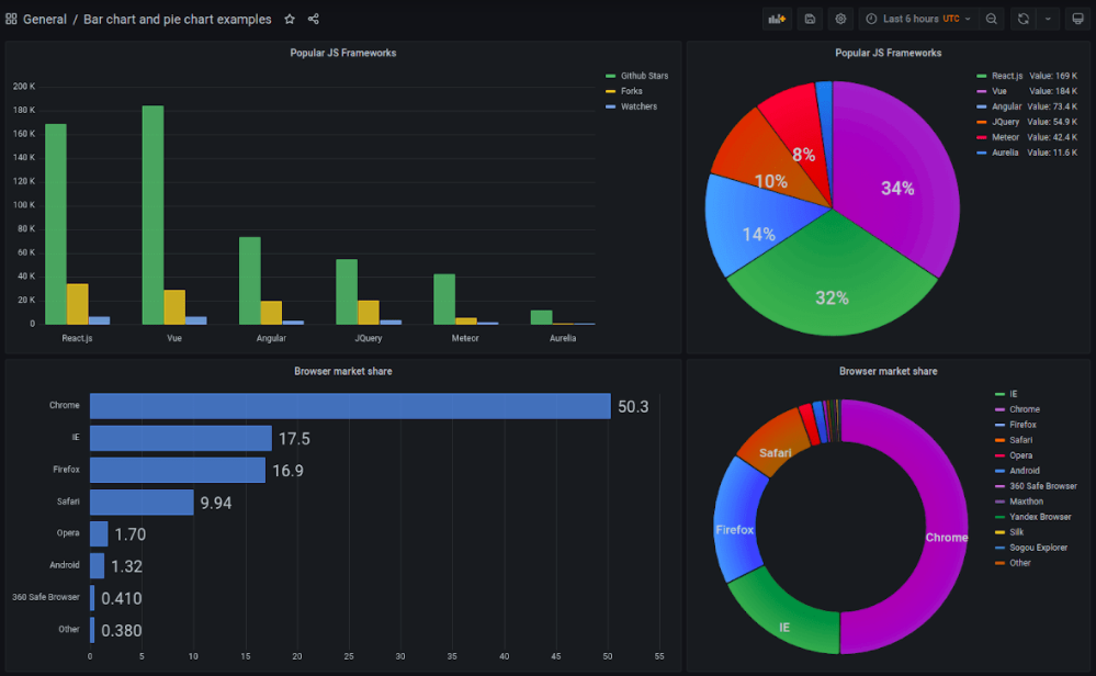 Grafana 8.0 Rethinks Alerts and Visualizations - The New Stack