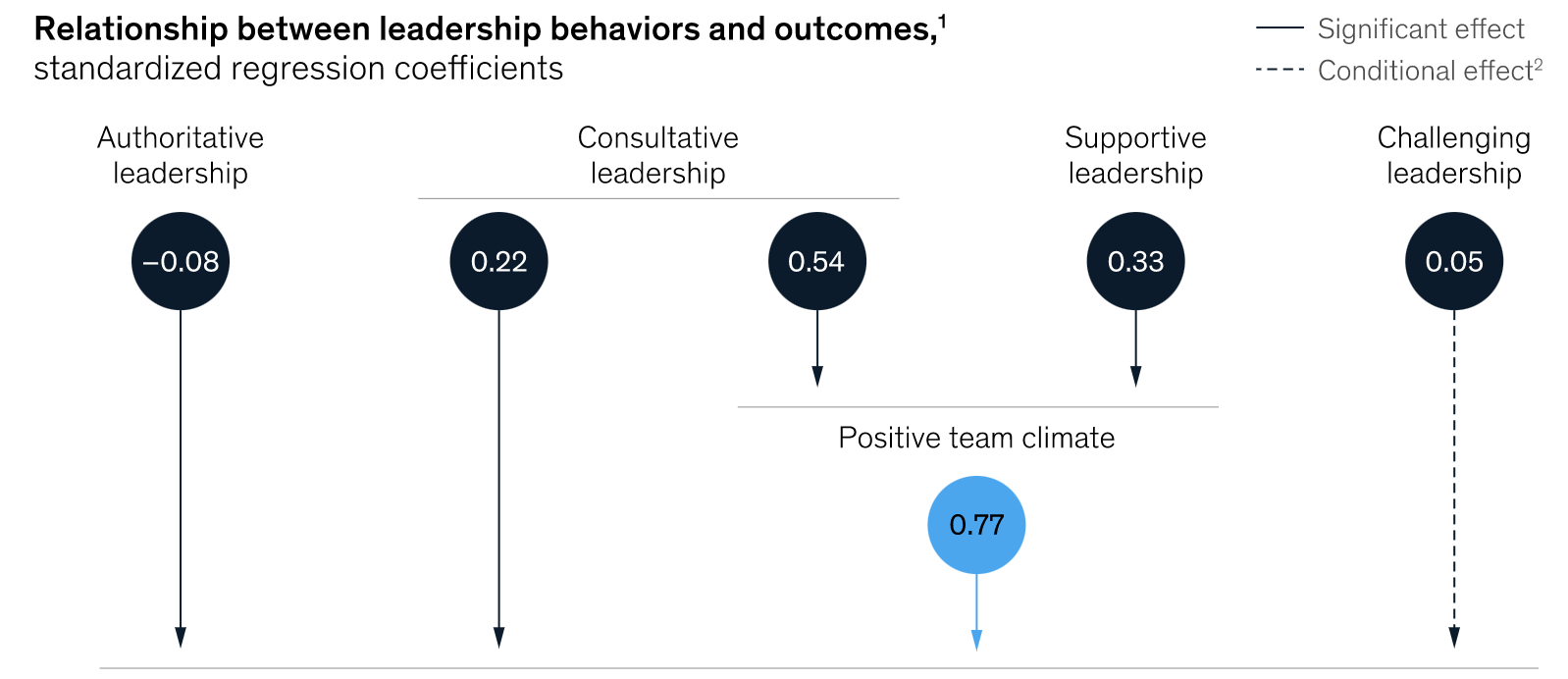 McKinsey & Company's ideal leadership style for psychological safety.