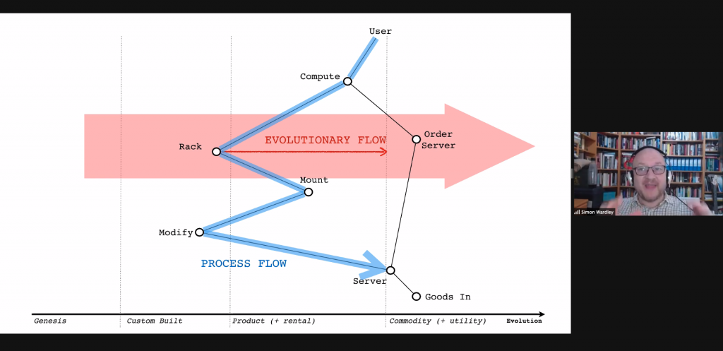 A Wardley Map showing the evolutionary flow that the servers should become a commodity