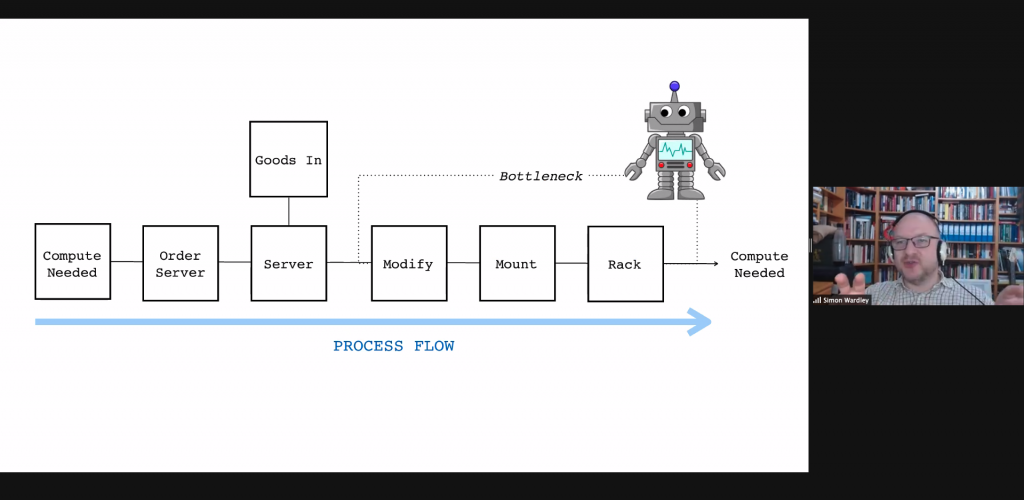 A process flow graph, very linear: Compute Need > order Server, then goods into server > modify > mount > rack, adding a robot between server and modify, which creates a bottleneck for compute needed.
