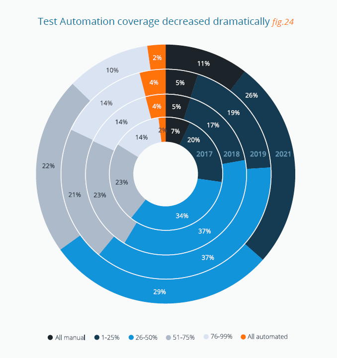 """Chart titled """"Test Automation coverage decreased dramatically."""""""